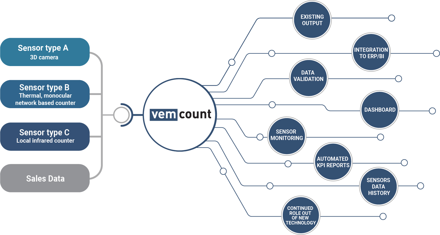 Vemcount is a configurable and cloud-based solution, presenting data on a user-friendly platform