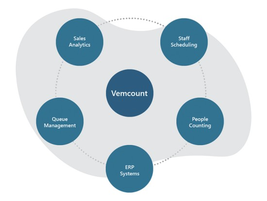 Data integration with Vemcount system